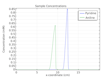 graph showing the concentrations of  pyridine and aniline at 3 minutes featured