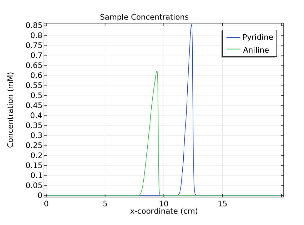 A graph comparing the concentration distribution of pyridine and acetic acid at 3 minutes.