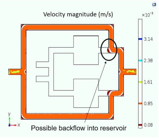 A plot of the potential backflow in the cell culture system.