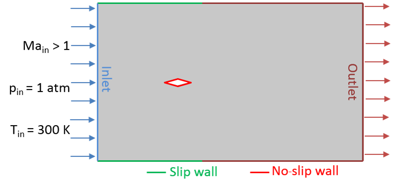 A schematic of the diamond airfoil model, including the boundary conditions.