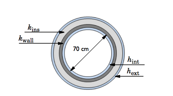 A diagram showing the cross section of an insulated pipeline.