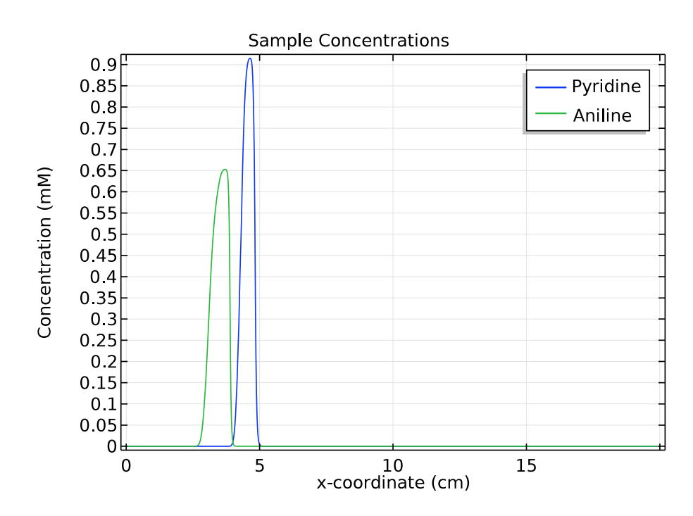 A plot comparing the concentration distribution of two species at 1 minute.