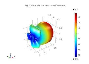 simulating an antenna's far-field radiation pattern featured