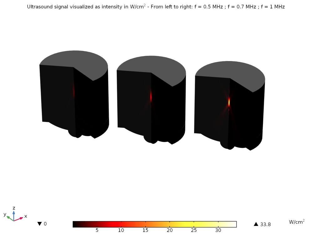 Visualizations of ultrasound signal intensity for three frequencies.