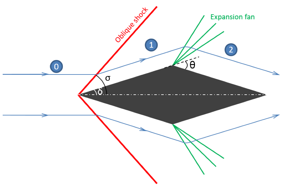 A schematic of supersonic flow around a diamond airfoil.