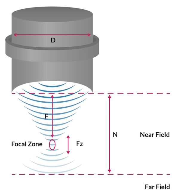 A schematic of an ultrasound transducer's acoustic field.