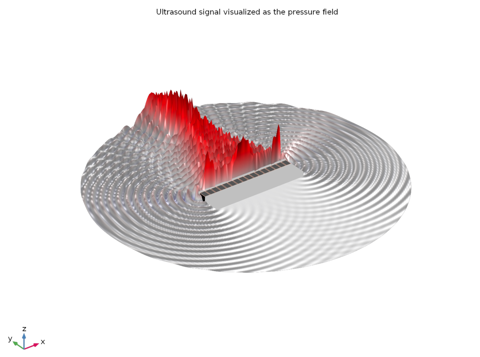 An ultrasound signal visualized as the pressure field.