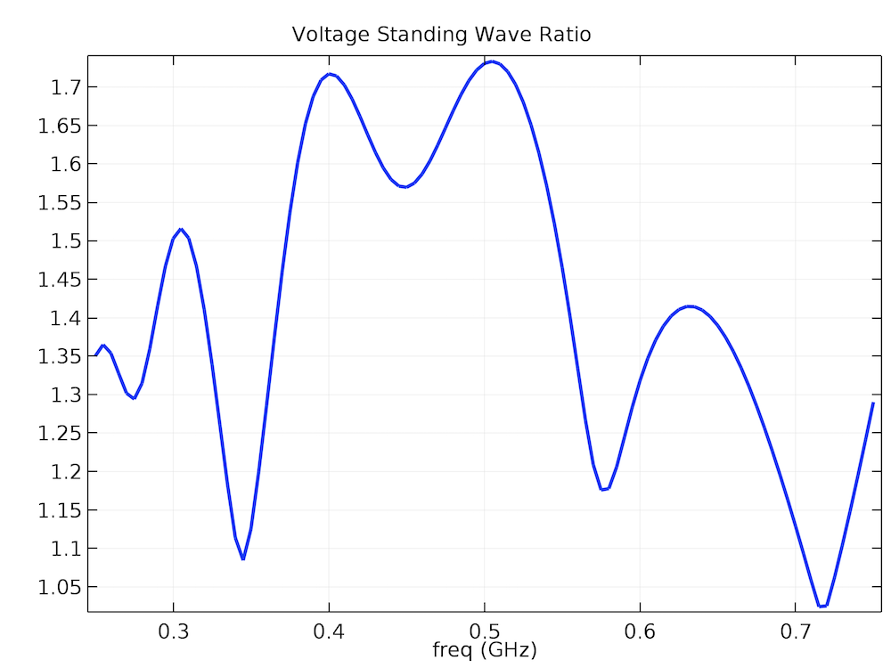 A plot of the voltage standing wave ratio for EMC/EMI testing.