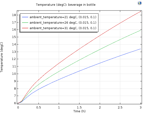 A COMSOL plot of the temperature of the wine in a bottle over time.