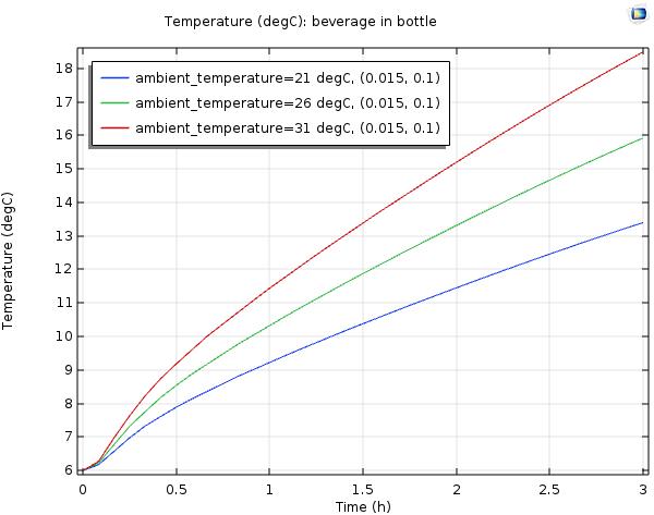随时间推移瓶中葡萄酒温度的COMSOL图。