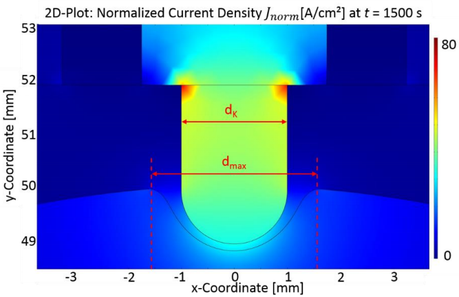 A simulation showing electrochemical machining results after 25 minutes.