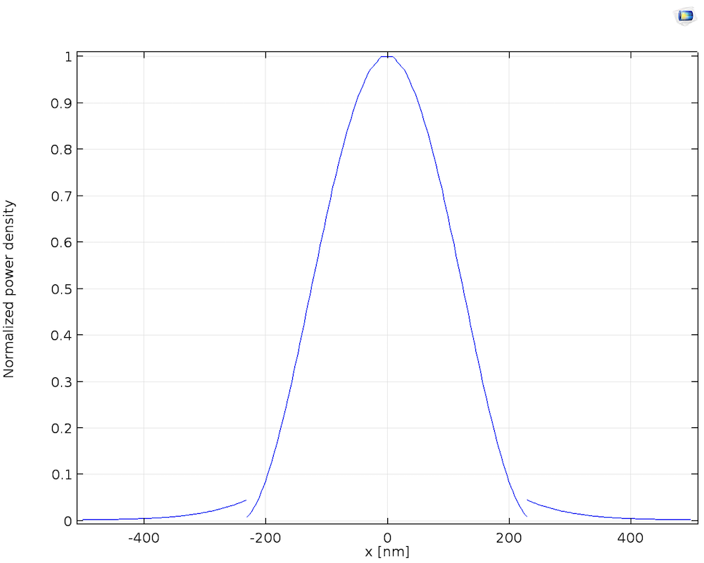 A graph plotting the normalized power density through the center of a silicon waveguide.