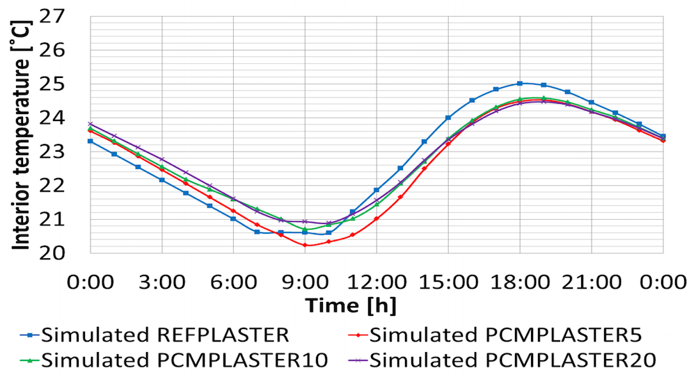 A plot comparing the thermal performance of plasters with different levels of PCM.