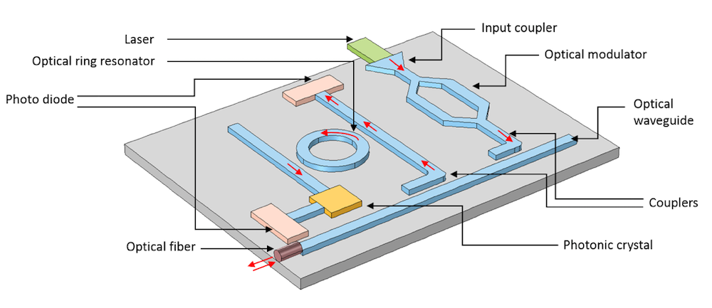 A schematic of a photonic integrated circuit with the different optical components labeled.