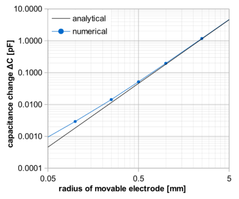 A graph plotting the capacitance change in Kelvin probe designs with different radii.