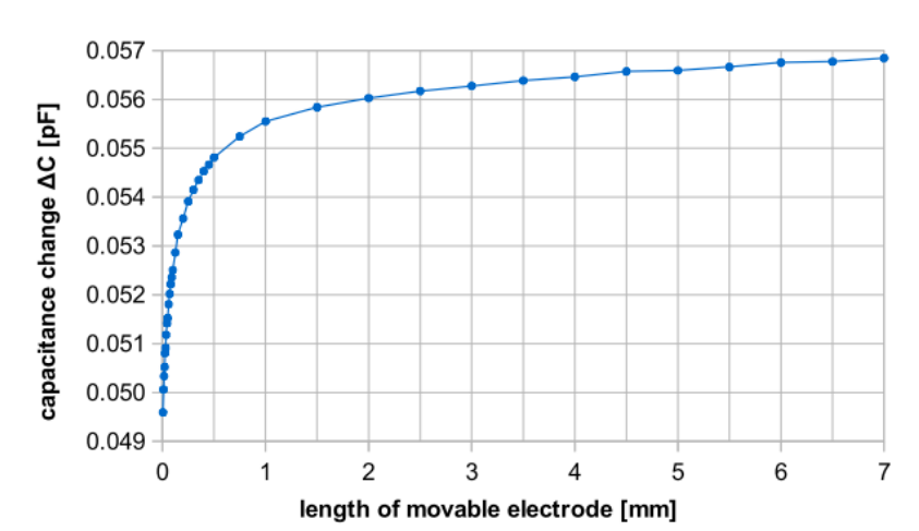 A graph plotting the capacitance change for different probe lengths.