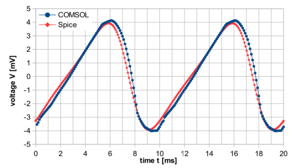 A plot comparing the transient voltage drop for a Kelvin probe using results from a simulation and SPICE model.
