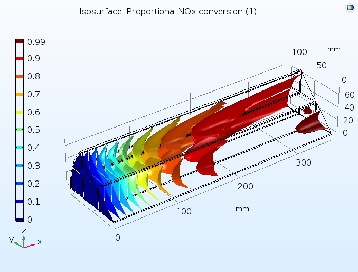 A COMSOL model of a monolith in a catalytic converter.