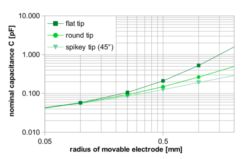 A graph plotting the nominal capacitance for a Kelvin probe with different tip geometries.