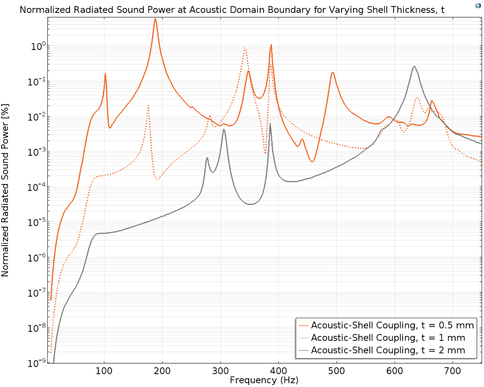 A chart of the muffler's normalized radiated sound power.