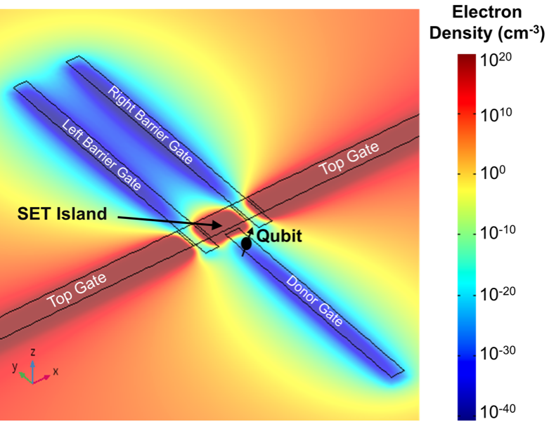 A simulation of the electron density in a semiconductor device featured in an award-winning paper by ORNL.