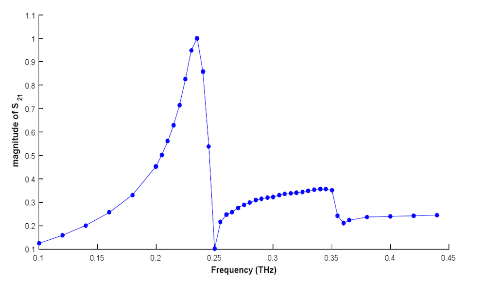 A 1D plot of the CNT-based device's resonance frequency.