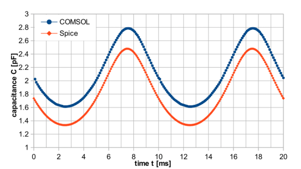 A plot comparing COMSOL Multiphysics® and SPICE results for a probe with an electrical circuit.