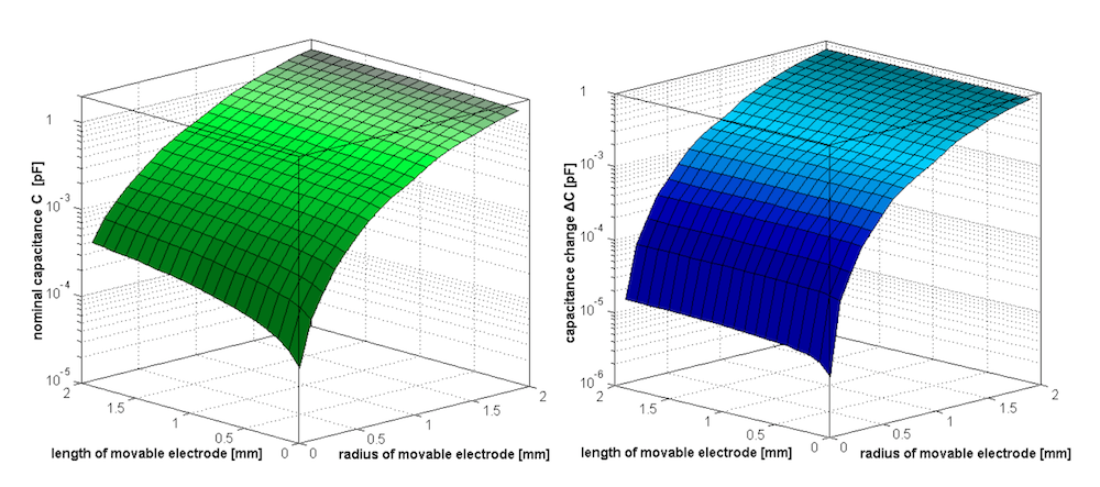 Side-by-side plots of the nominal capacitance and capacitance change for the movable electrode.