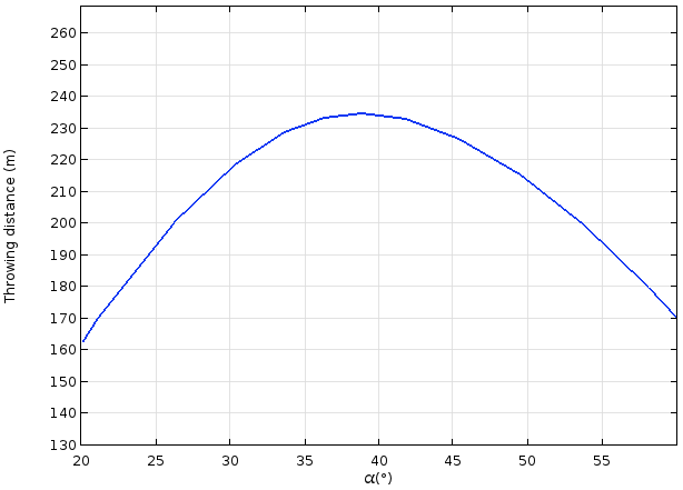 A 1D plot of the throwing distance of a counterweight trebuchet for different release angles.