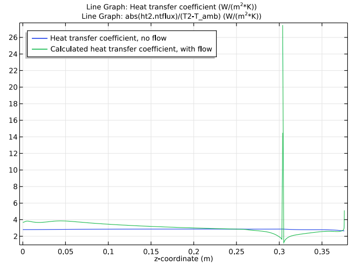 A 1D plot showing the surface cooling power of the vacuum flask containing coffee.