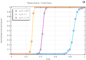 multiparameter optimization problem simulation results featured