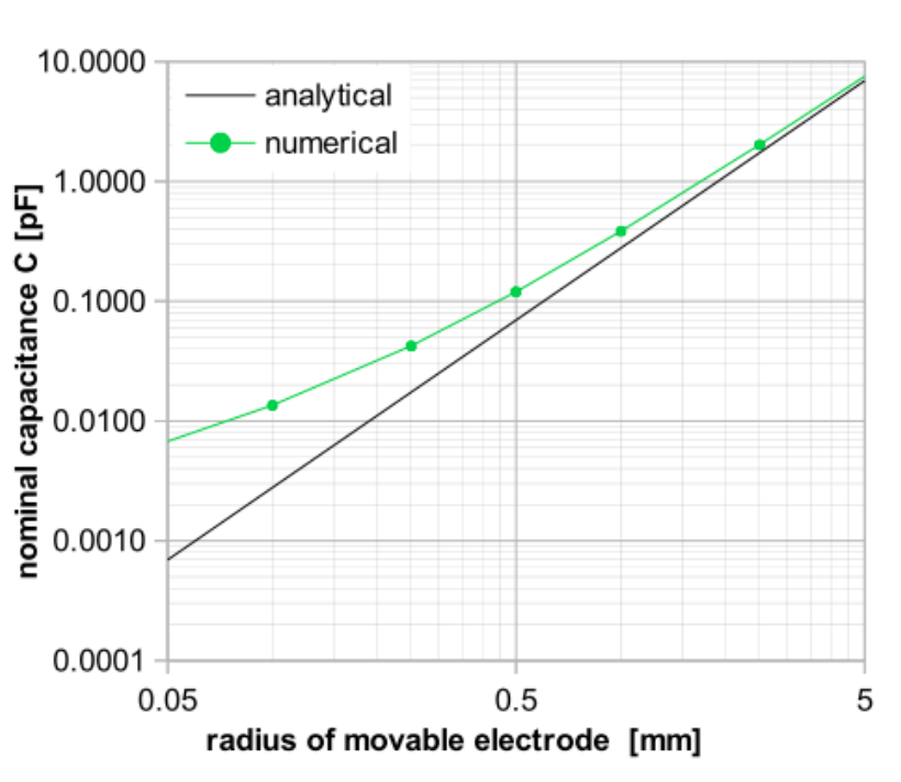 A plot of the nominal capacitance for probes with different radii.