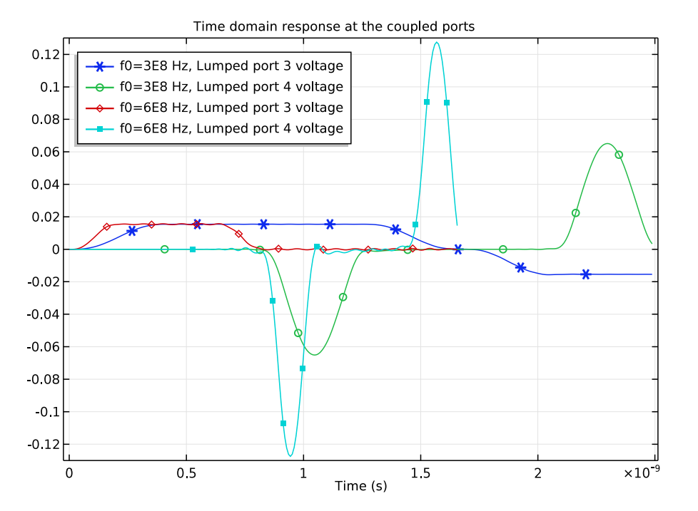 A plot of the voltage at different lumped ports in the substrate for two data rates.