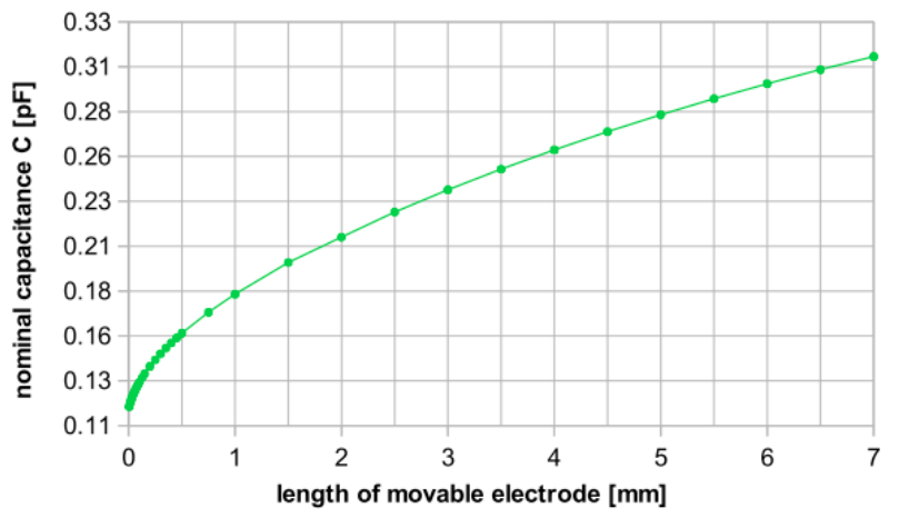 A plot of the nominal capacitance for different probe lengths in COMSOL Multiphysics®.