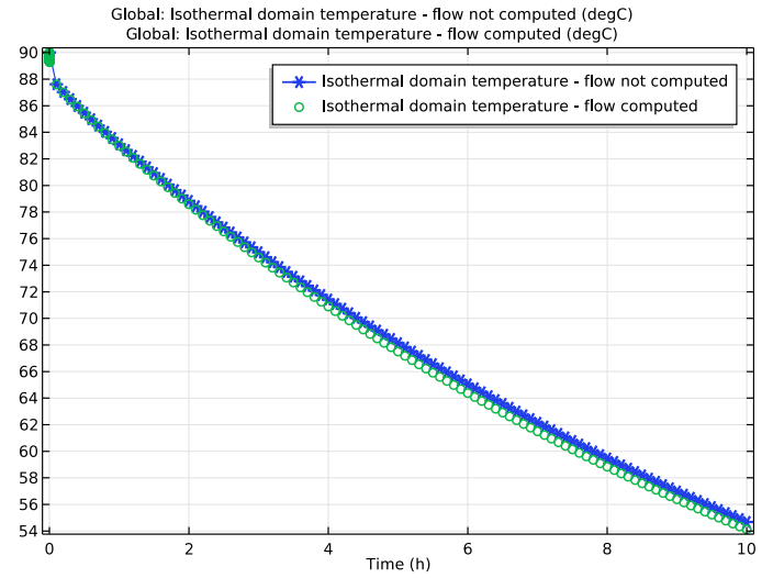 A 1D plot showing how long coffee stays warm in a vacuum flask based on two modeling approaches.