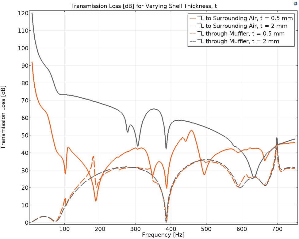 A plot comparing muffler transmission loss for different scenarios.