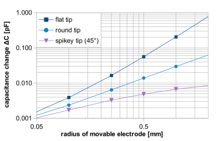 A results plot of capacitance changes for the different tip geometries of a probe.