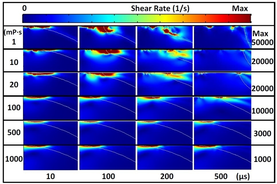 A plot of the shear rate contour for liquids with different viscosities at different times.