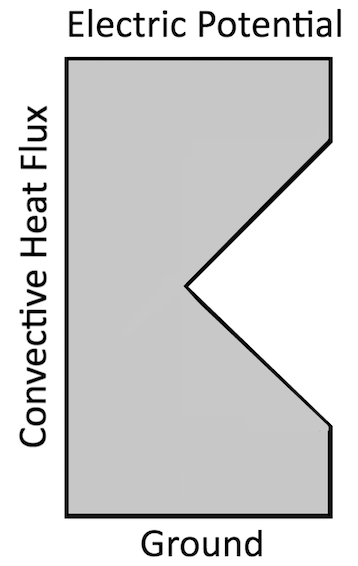 A diagram showing a simple EM heating problem with a sharp corner.