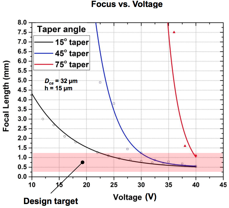 Plotted values for different microlens designs and voltages.