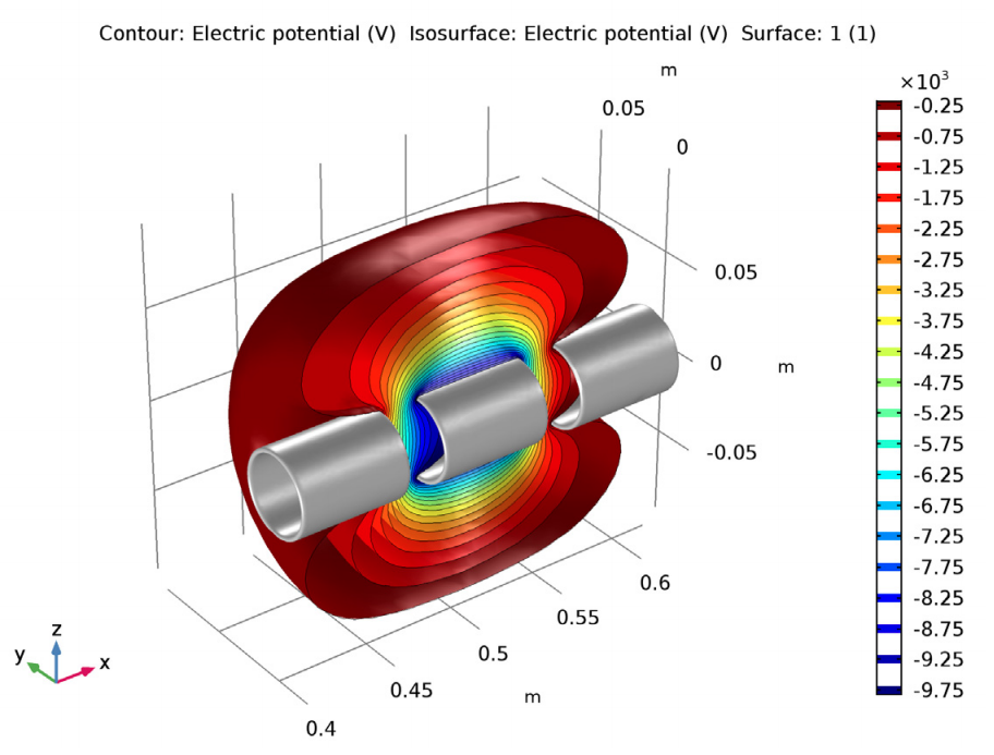A plot of the electric potential isosurfaces in COMSOL Multiphysics®.