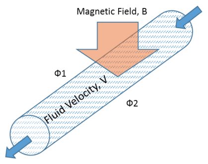 A magnetic flow meter schematic by S. Dasgupta et al.