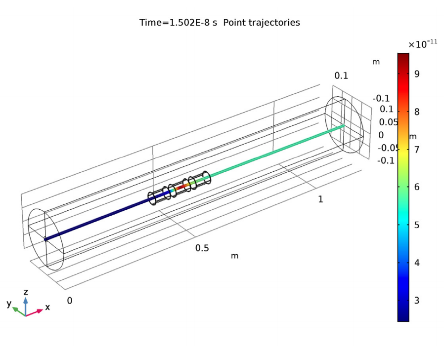 An image showing the nominal beam trajectory in an einzel lens.