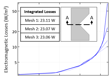 A plot of the EM losses for three different meshes.