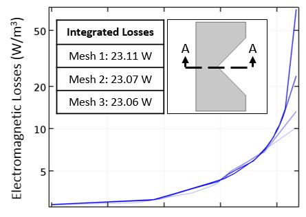 График электромагнитных потерь для трёх сгущений сетки.