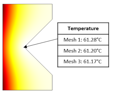 A model with temperature fields for three different meshes.