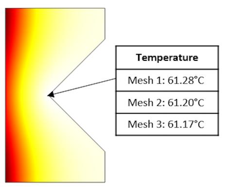 На графике показаны расчётные значения температуры в точке для трёх последовательных сгущений сетки.