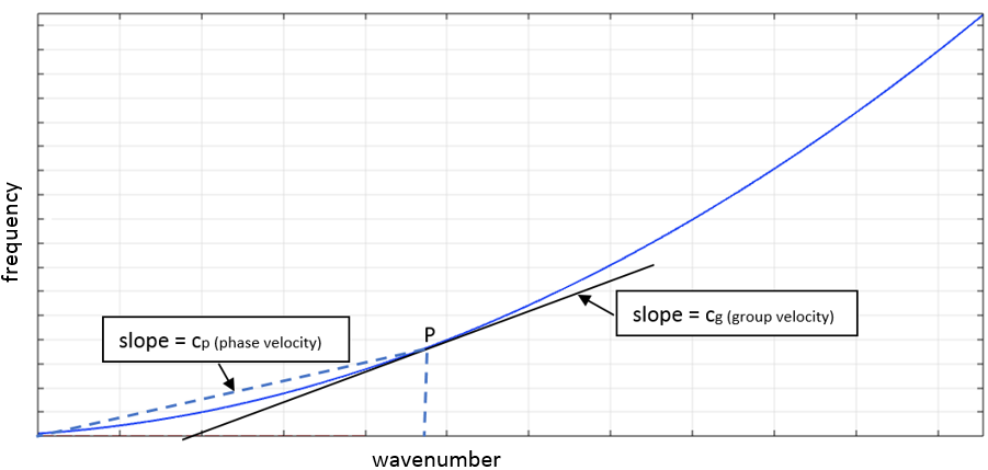 A plot of a dispersion curve for analyzing fluid-filled pipes.