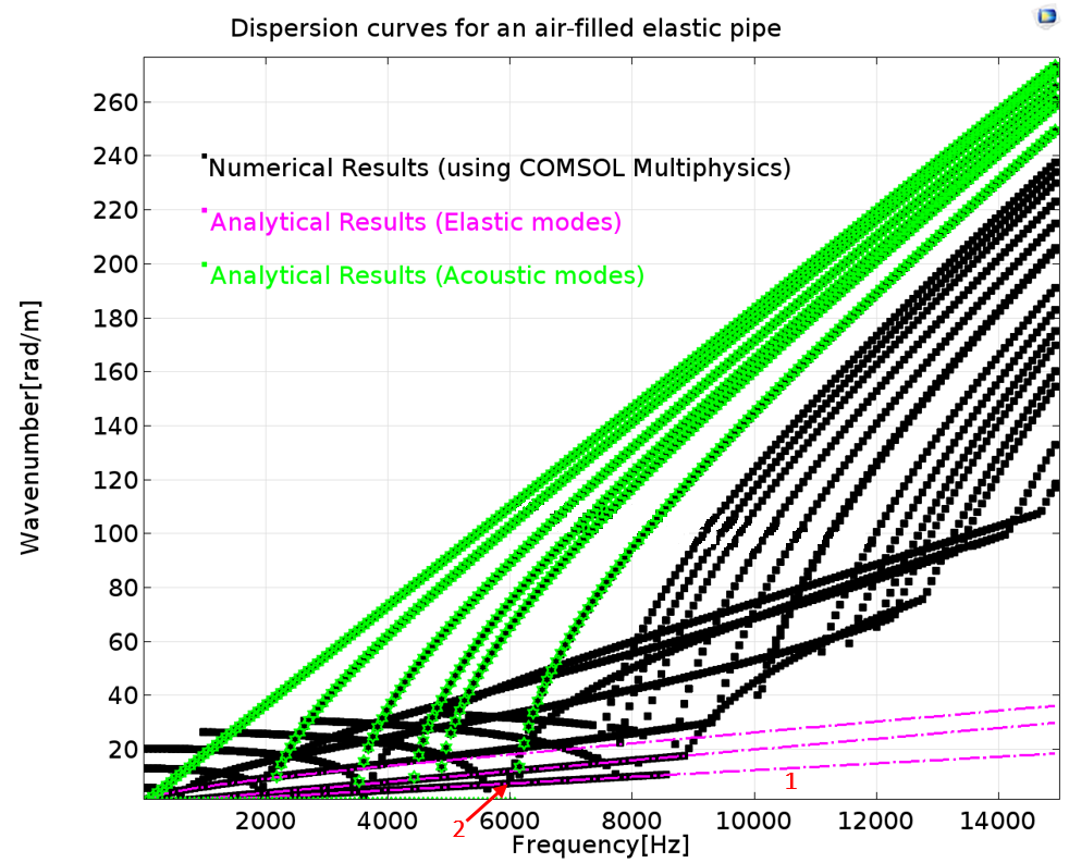 A 1D plot showing dispersion curves for an air-filled elastic pipe.