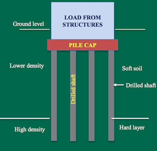 An illustrated schematic of a drilled shaft with parts labeled.